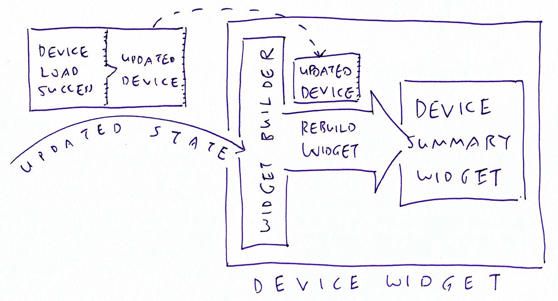 Rebuilding the Device Summary Widget on state updates