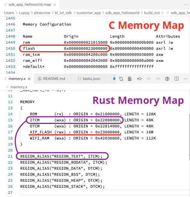 Memory Map of PineCone Firmware: C vs Rust
