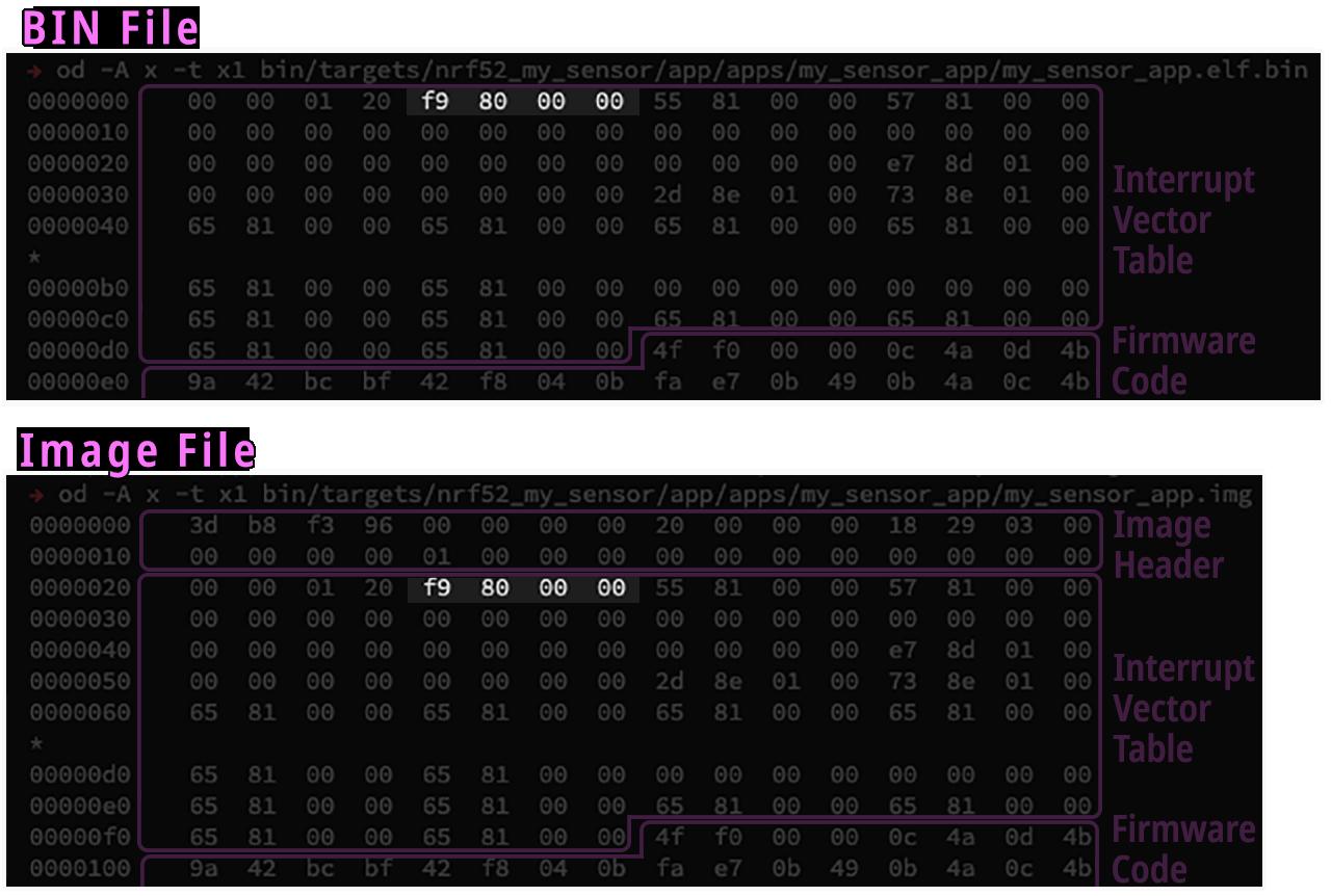 Firmware BIN vs Image File: Reset_Handler