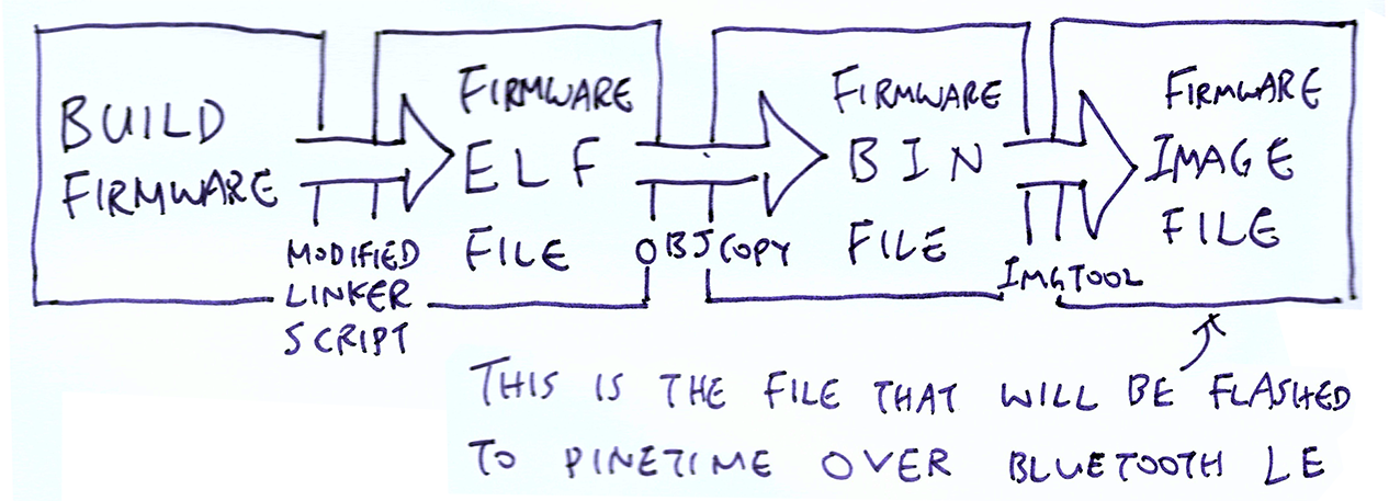 Generate a Firmware Image File for PineTime