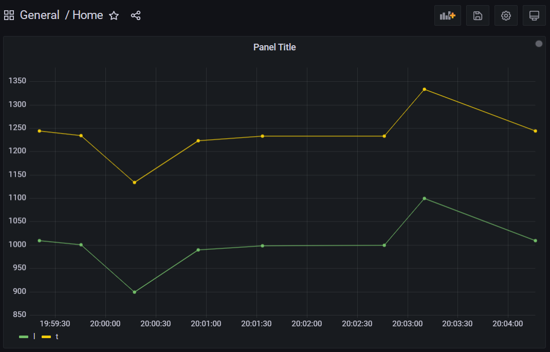The Things Network Dashboard