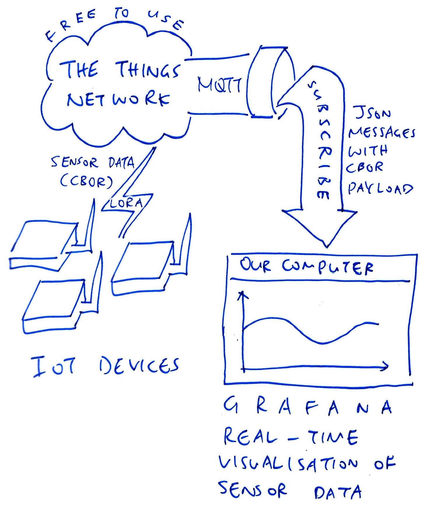 Visualising The Things Network Sensor Data with Grafana