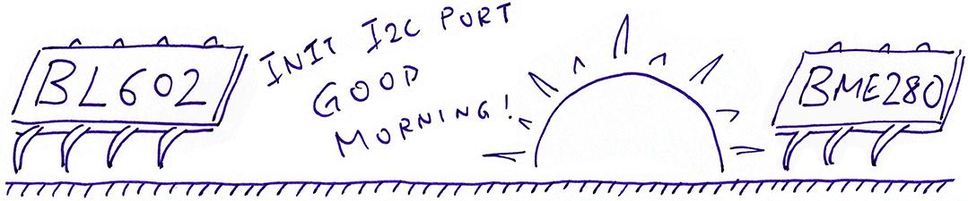 Initialise I2C Port