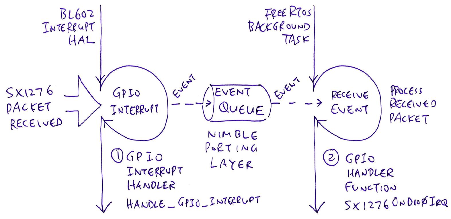 GPIO Interrupt Handler vs GPIO Handler Function