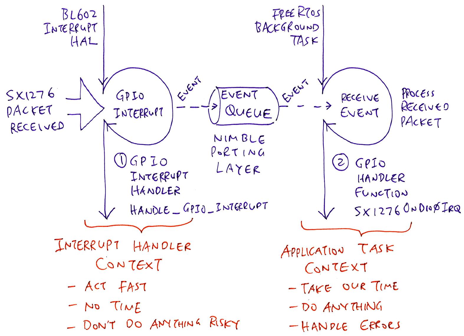 Interrupt Handler vs Application Task