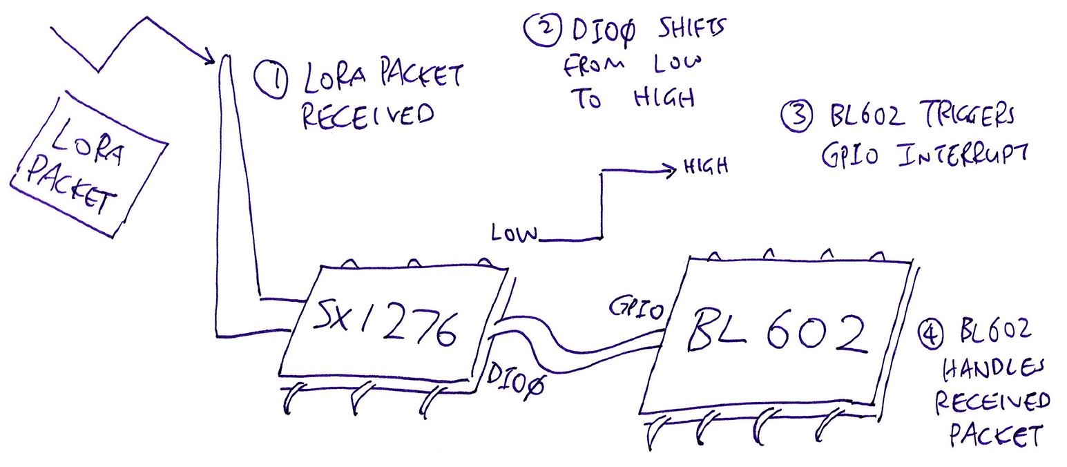 BL602 handling GPIO interrupts