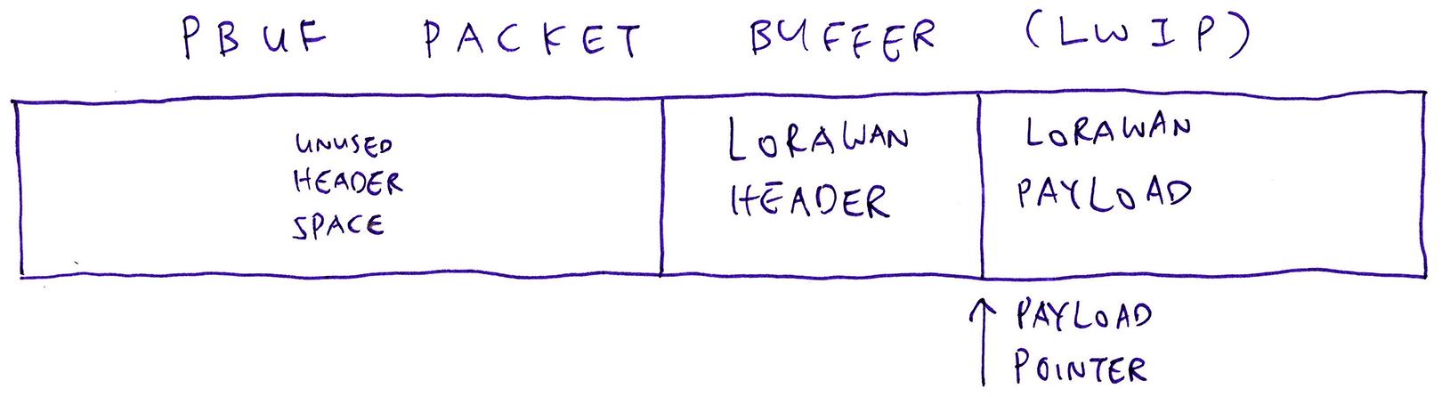 pbuf Packet Buffer
