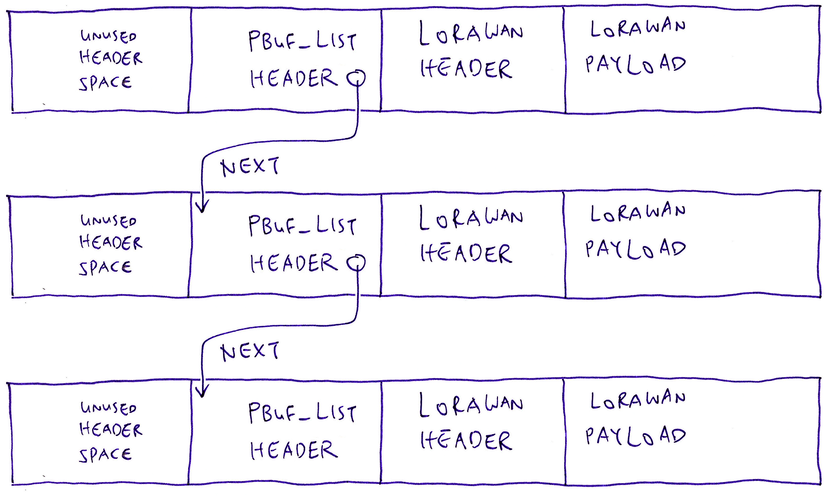 pbuf Packet Buffer linked via pbuf_list header
