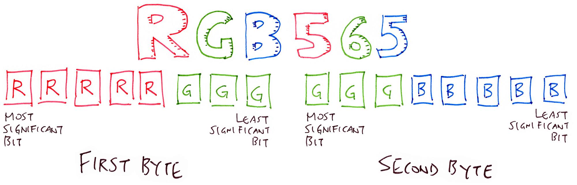 RGB565