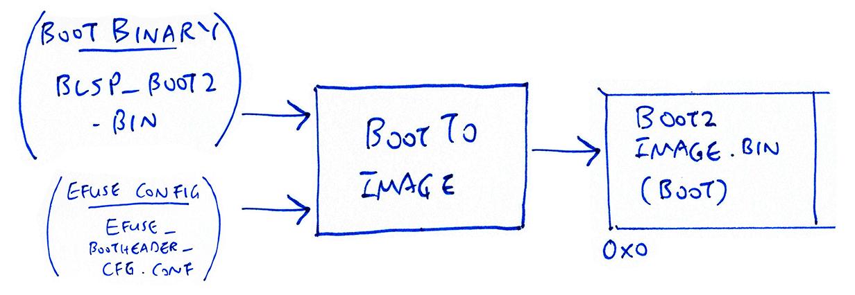 Transforming BL602 Boot2 Bootloader
