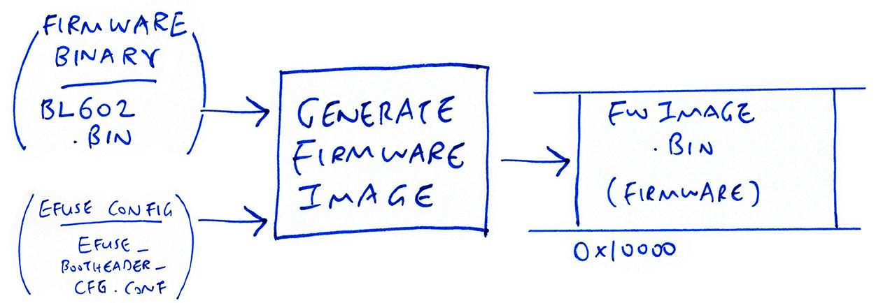 Transforming BL602 Firmware Image