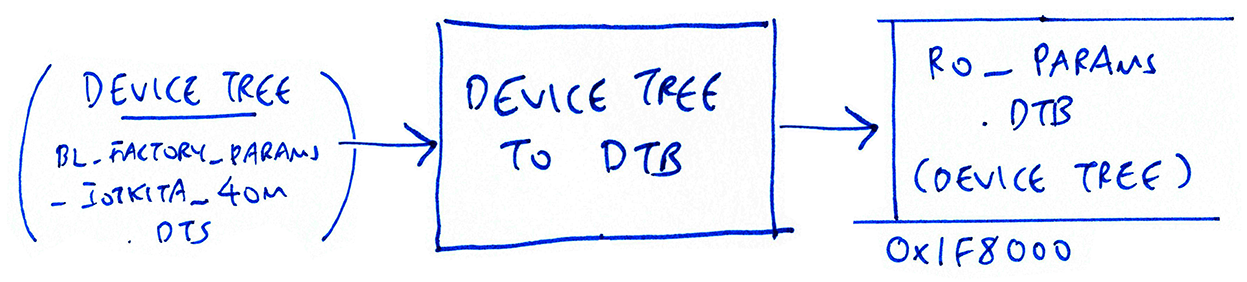 Compiling the BL602 Device Tree