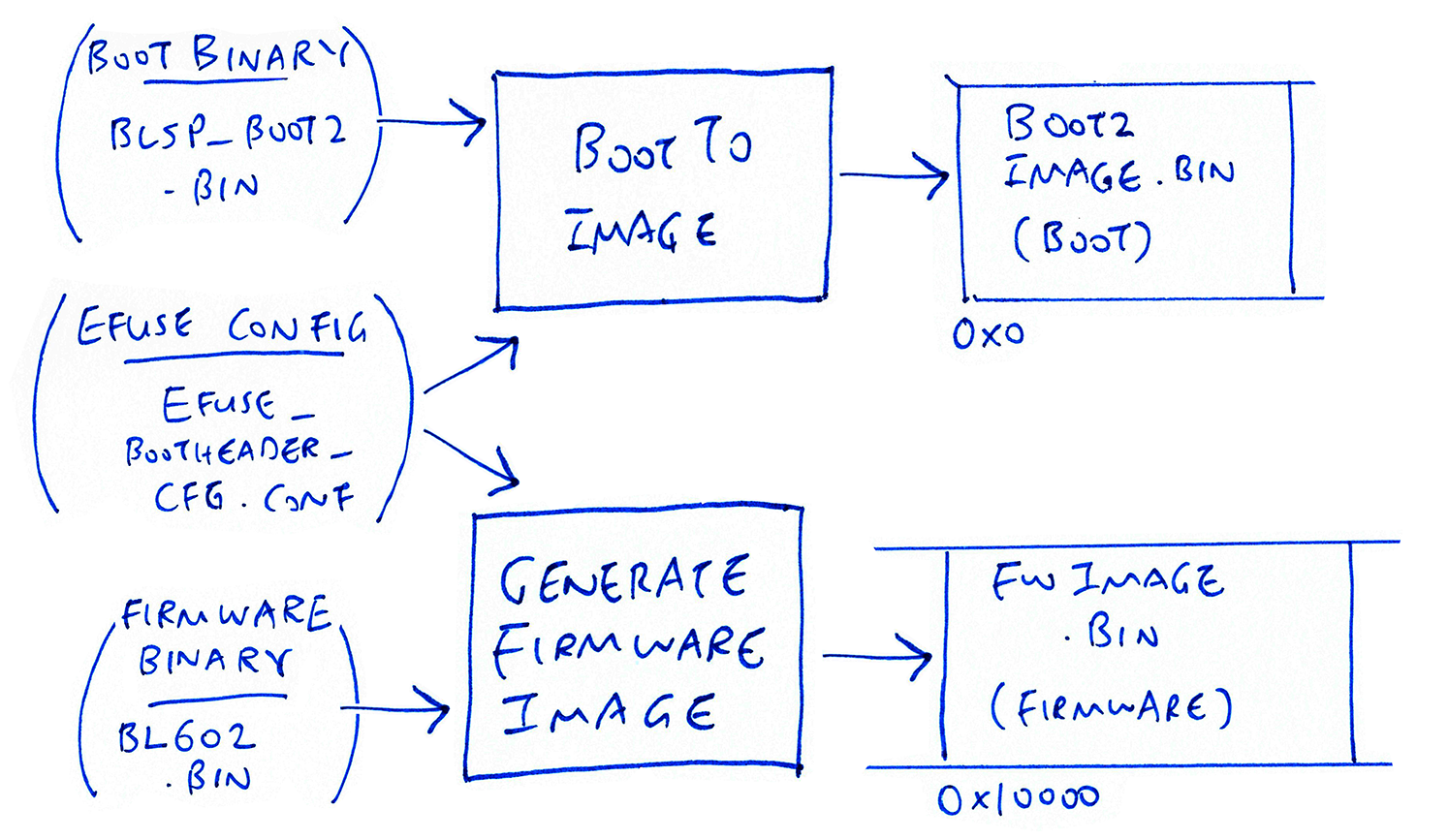 Transforming firmware images with BL602 EFuse Configuration