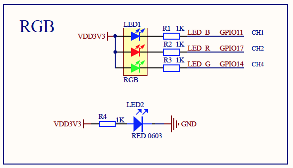 PineCone LED uses GPIO 11, 14, 17