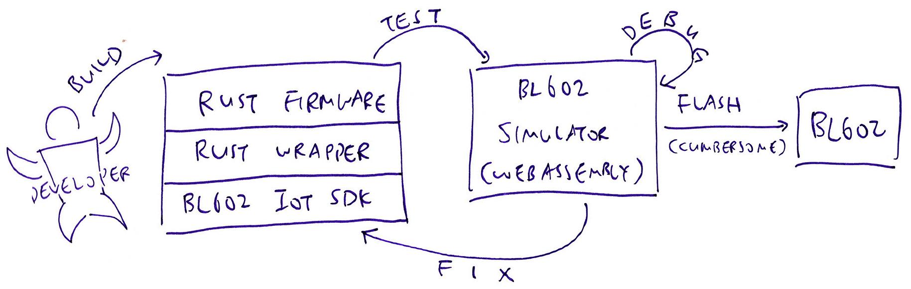 WebAssembly Simulator for BL602