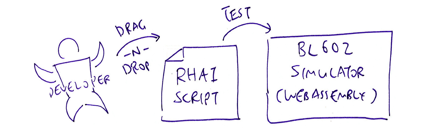 Drag-and-Drop Rhai Scripts