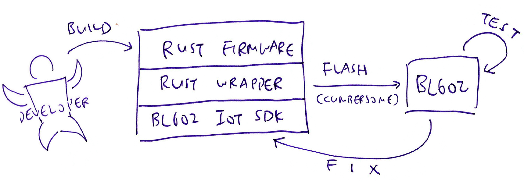 Rust Firmware for BL602