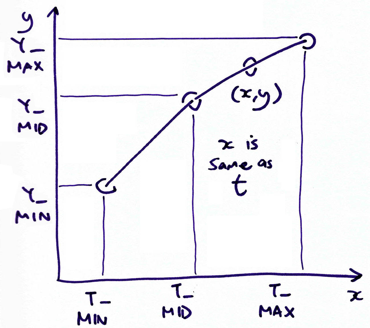 Computing the Linear Interpolation
