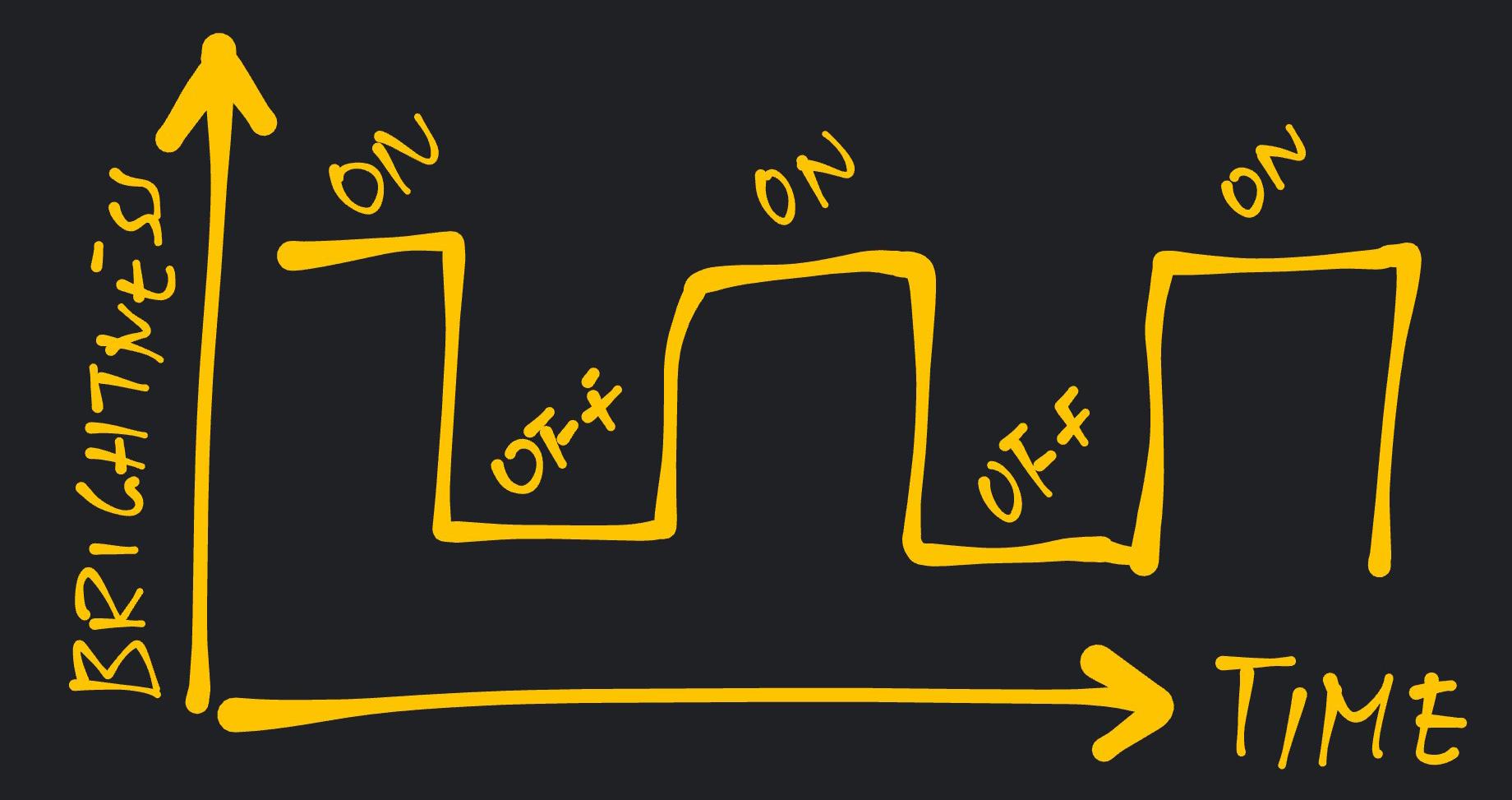 On - Off - On - Off