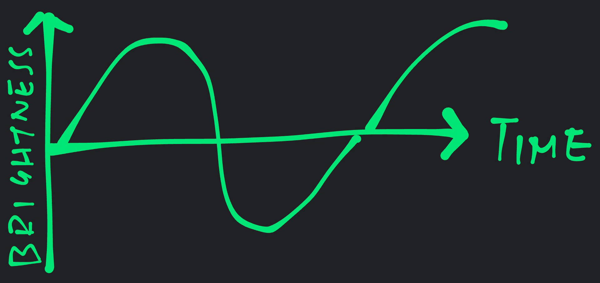 Wavy Curve