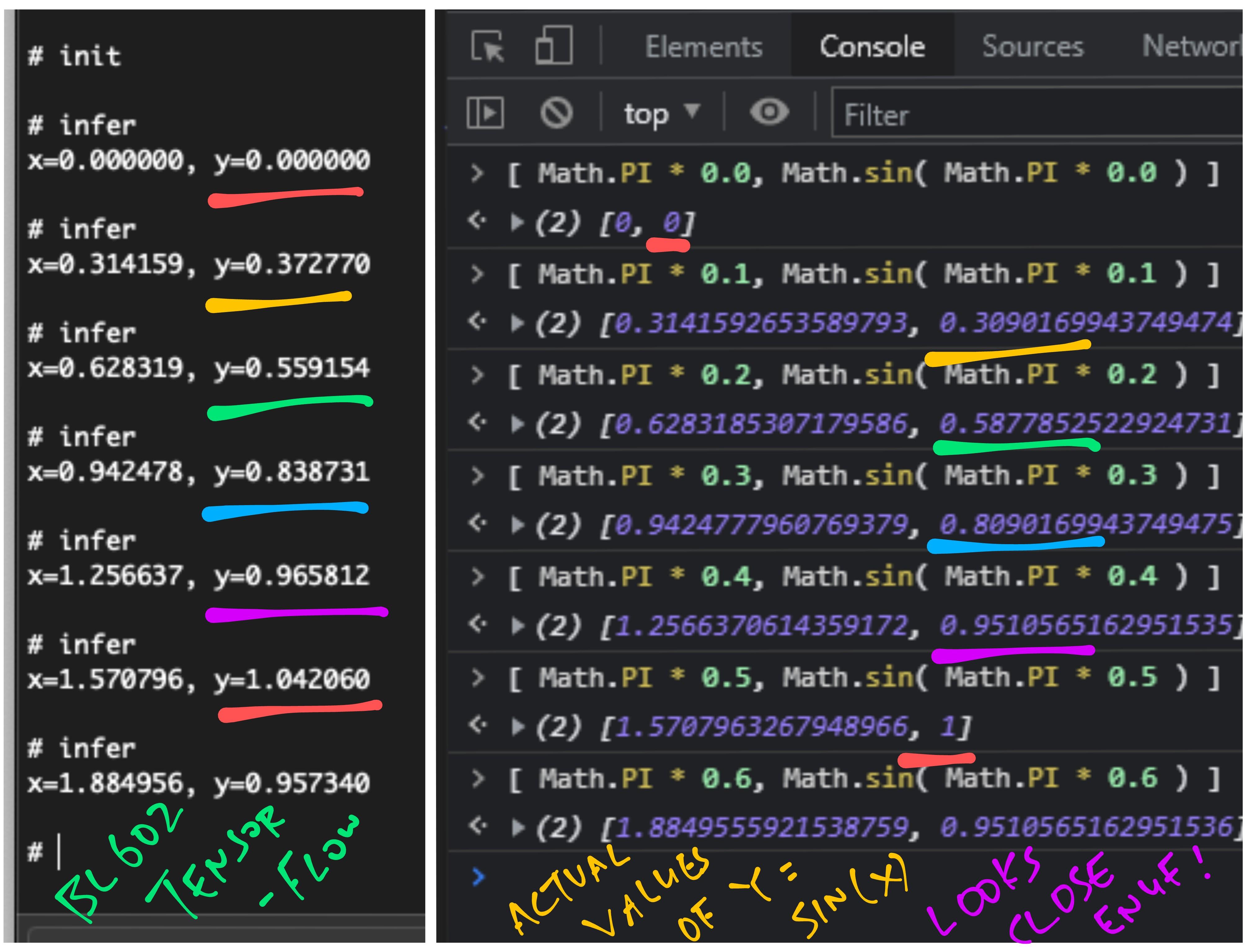 Compare inferred vs actual values