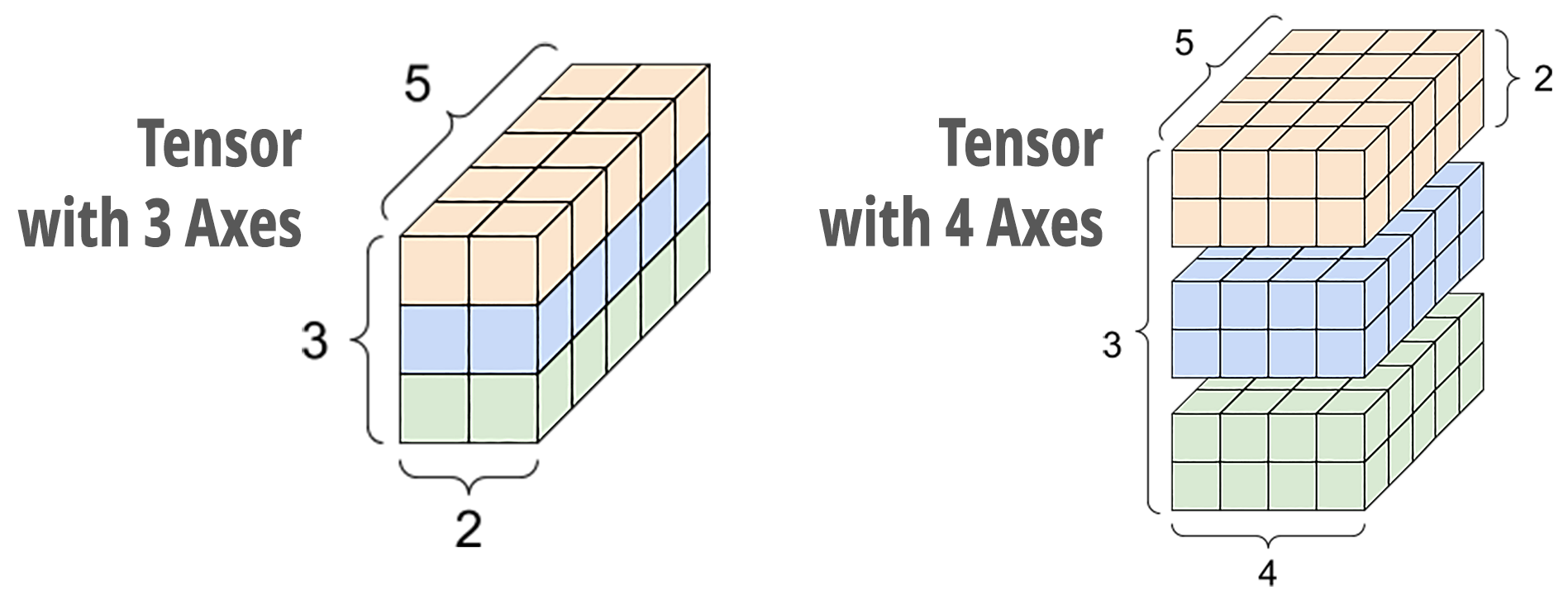 Tensor with 3 and 4 Axes